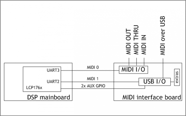 DSPMIDI block diagram