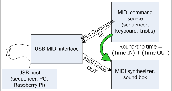USB MIDI latency diagram